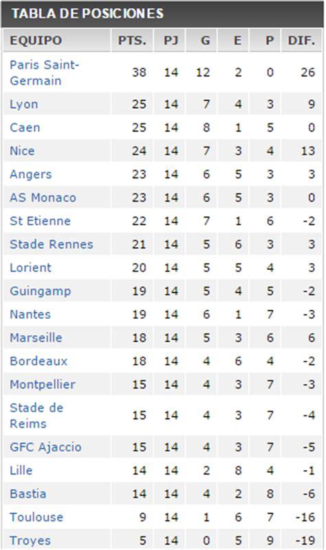 tabla de posiciones de la liga francia 2016 search results tabla de posiciones de liga 1 de francia futbolizate