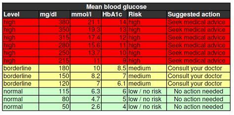 blood glucose chart