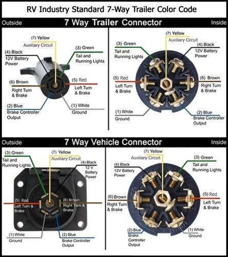 7 way wiring diagram availability etrailer com