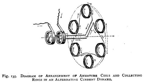 dynamos and dynamo design direct current motors alternating currents alternators alternating current apparatus classic reprint books exact definition of inductor 28 images andrew s
