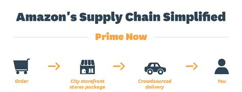 Whitman School Of Management Mba Supply Chain Ranking by The Floral Supply Chain Cold Competitive Consolidating