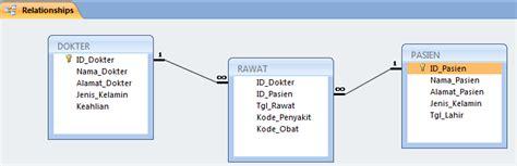 membuat tabel relasi database di cara membuat relasi antar tabel database berbagi ilmu