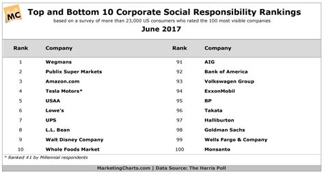 Mba Corporate Social Responsibility Rankings by These Companies Top Consumers Corporate Social