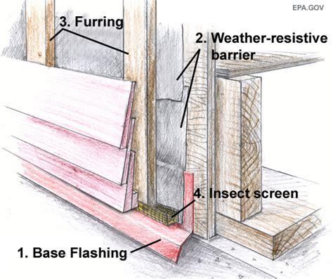 woodfiber cement rain screen assembly building america