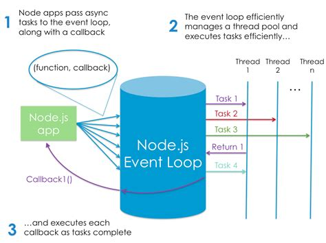 design pattern javascript node js node js tutorial node js event loop