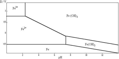 exercice diagramme potentiel ph aluminium 5c2011chi ch10 evolution spontan 233 e vers l 233 tat d 233 quilibre
