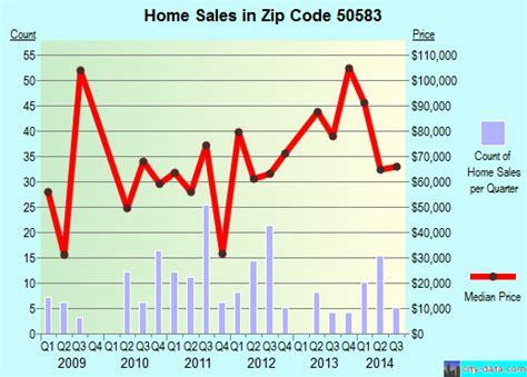 sac city ia zip code 50583 real estate home value