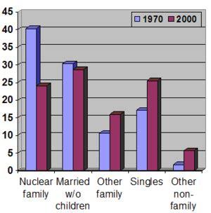 household trends extended family new world encyclopedia