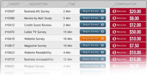 Free Paid Surveys - free paid surveys list is it possible