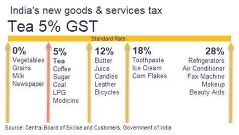 Etheco Rates The Greenness Of Products And Services by India Sets 5 Gst For Tea World Tea News