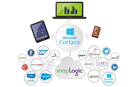 microsofts cortana analytics looks to simplify big data snaplogic solutions for analytics snaplogic