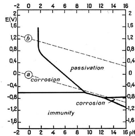 diagramme potentiel ph eau fer pourbaix diagram for iron in water scientific