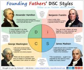 Choleric Personality Essay by Disc Personality Styles Of Our Founding Fathers Visual Ly