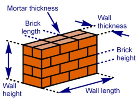 garden wall cost calculator estimated necessary number of bricks in a wall