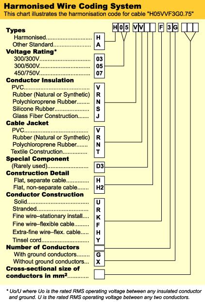 electrics harmonized wire code