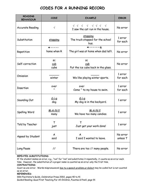 A Handy Sheet With Running Record Codes Which Are Important For Assessing Students Reading Running Record Template Early Childhood