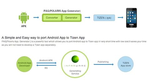 running android apps on tizen with polaris the
