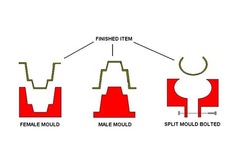 how to make a aluminum boat shine making glassfiber moulds east coast fibreglass supplies