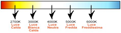 4000k Luce Calda O Fredda by Colore Luce Luce Calda O Luce Fredda