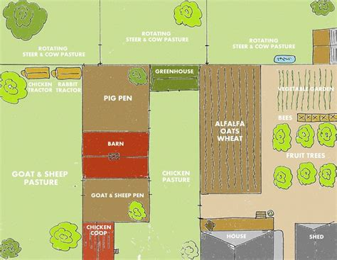 Backyard Farm Designs for Self-Sufficiency | My Little ... 1 Acre Horse Farm Layout