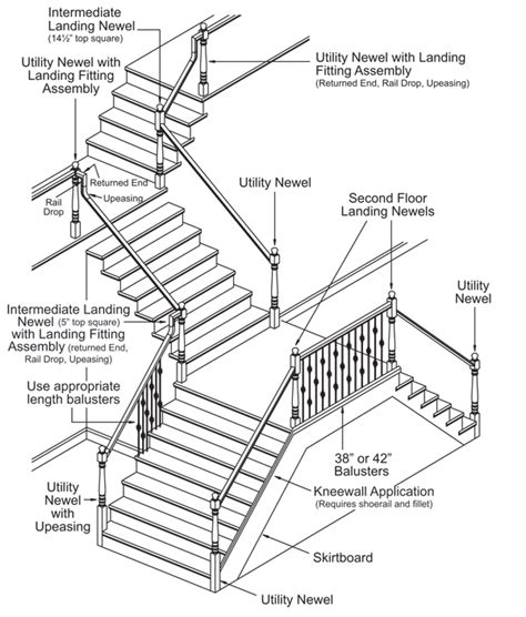 Definition Banister Installation American Stair Parts