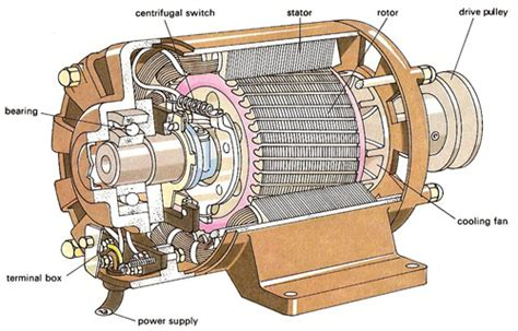 ac motor and electrical vehicle applications books electrical motor images free here
