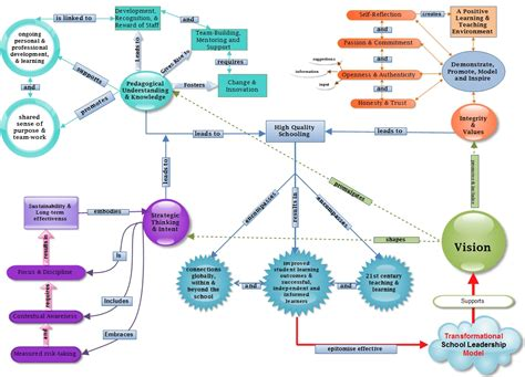education ish concept map takes 2 3 intro to texts etl504 effective leadership concept map booksandmortar