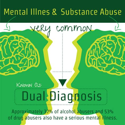 Inpat Mental Health And Detox Near Me by An Individual With Both A Mental Illness And A Substance
