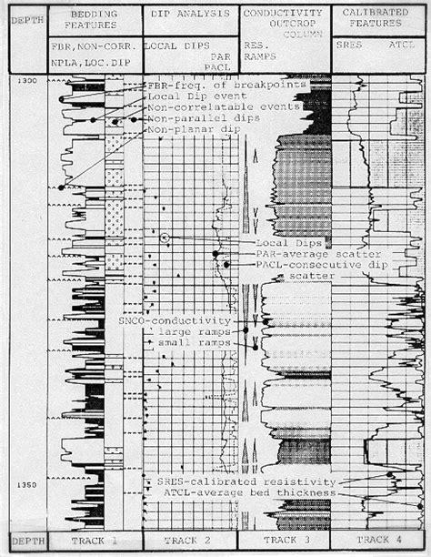 pattern recognition syllabus crain s petrophysical handbook advanced dipmeter analysis