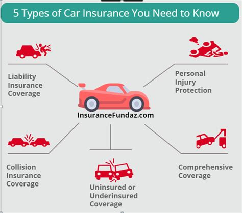 Car Types Of Insurance by Why Do You Need Car Insurance Quora