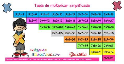 para el ejercicio 2016 esta es la tabla mensual para tabla de multiplicar totalmente simplificada varios