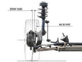 Shocks Car Definition Suspension Design Definitions And Effects On Vehicle Behavior