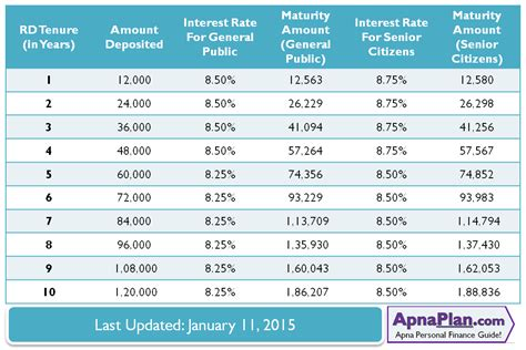 lic housing loan interest rates lic housing loan interest rate 2014 28 images aaa fixed deposits india interest