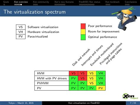 best virtualization software best virtualization software for freebsd vs linux safetyneon