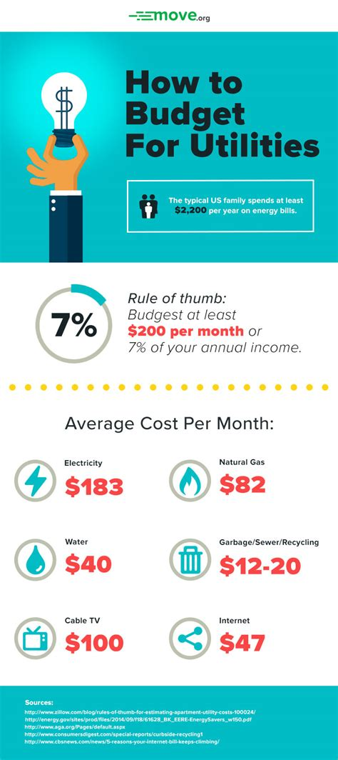 how much does an apartment cost per month utility bills 101 tips average costs fees and more