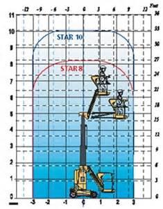 10m haulotte star 10 boom lift kimberly access