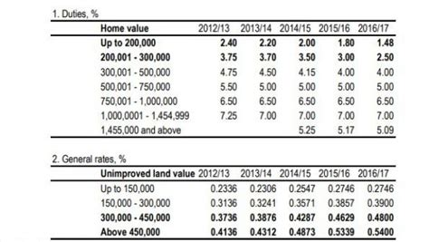 what makes property value decrease st duty reduction failing to exceed bracket creep in