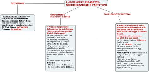 complemento oggetto interno 10 comp di specificazione e partitivo spazio2h2011