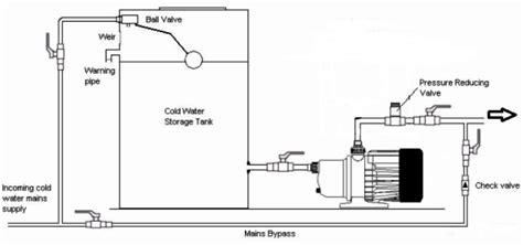 water tank installation water storage water storage