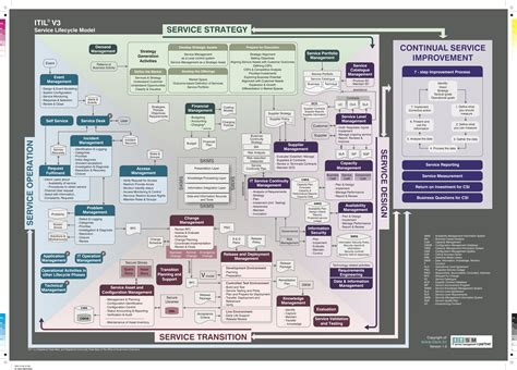 itil model diagram the itil v3 service lifecycle model it service