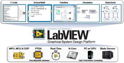 Labview Based Projects Readydaq how to make electrical electronics projects in labview