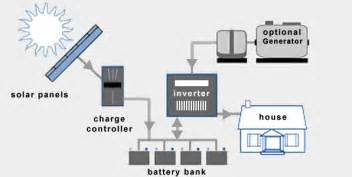 grid tied off grid and hybrid solar systems energy