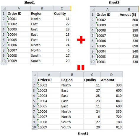 vlookup tutorial 2 sheets how to merge two sheets by using vlookup in excel