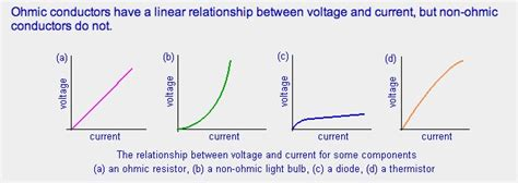 what does an ohmic resistor physics 11