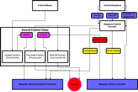 software architecture block diagram chieh huang homework 3