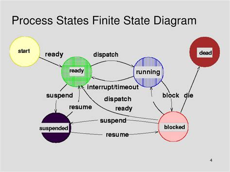 finite state diagram ppt queuing framework for process management evaluation