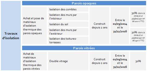 Formulaire Credit Impot Travaux Cr 233 Dit D Imp 244 T Travaux 2017