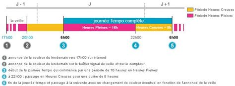 Tarif De Nuit Edf 5293 by Edf Tempo Quelle Est La Couleur Tempo Du Jour