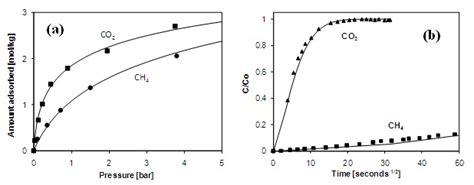 pressure swing adsorption co2 biogas upgrading by pressure swing adsorption intechopen