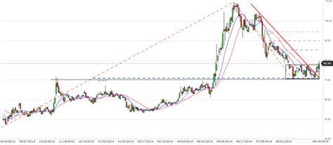 andhra bank price september 2014 171 ez stock trading